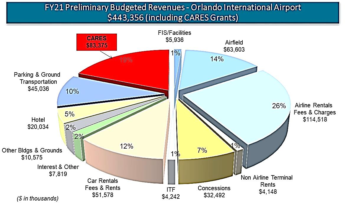 FY 2021 Preliminary Budgeted Revenues