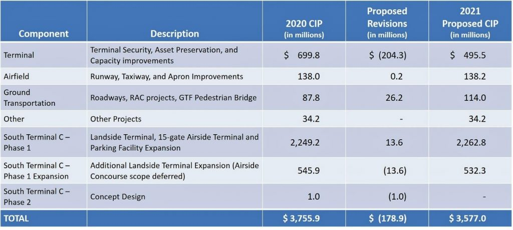 Capital Project Revisions